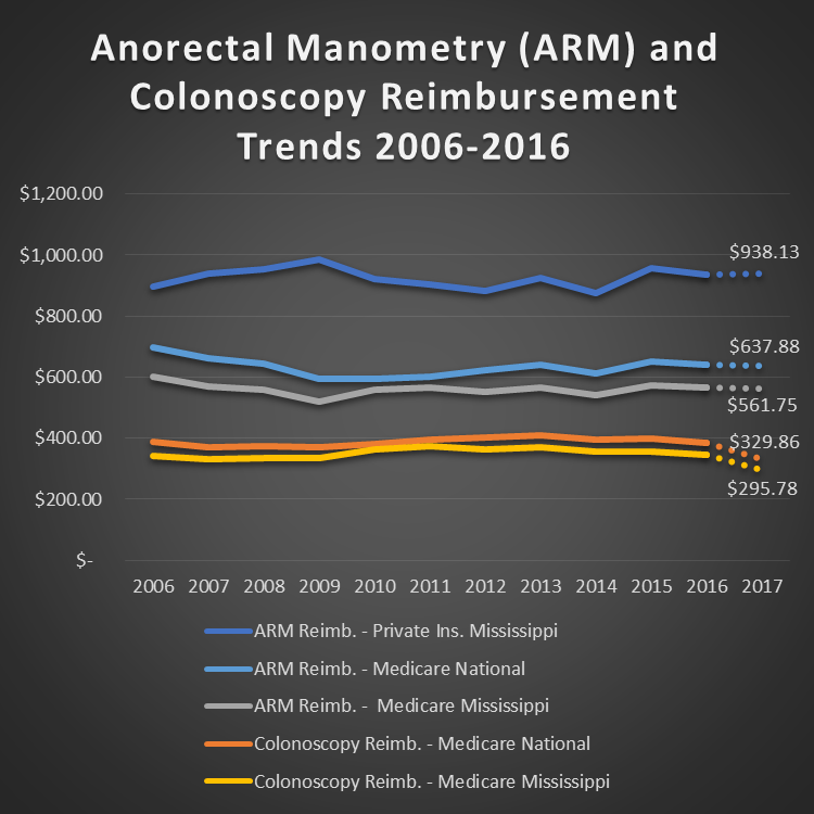 ARM_ReimbursmentTrend.png