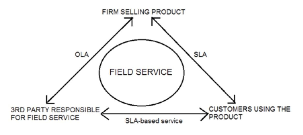Medical-Device-Field-Service-SLA-OLA