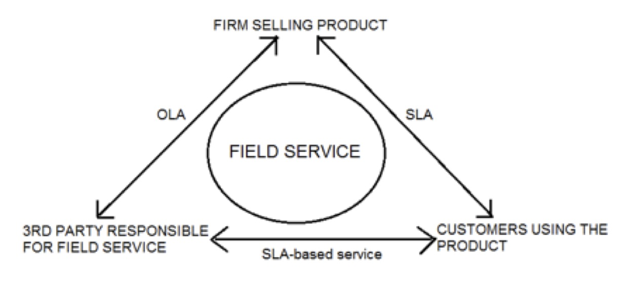 Medical-Device-Field-Service-SLA-OLA