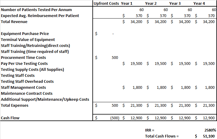 Medical Equipment Pay Per Use IRR